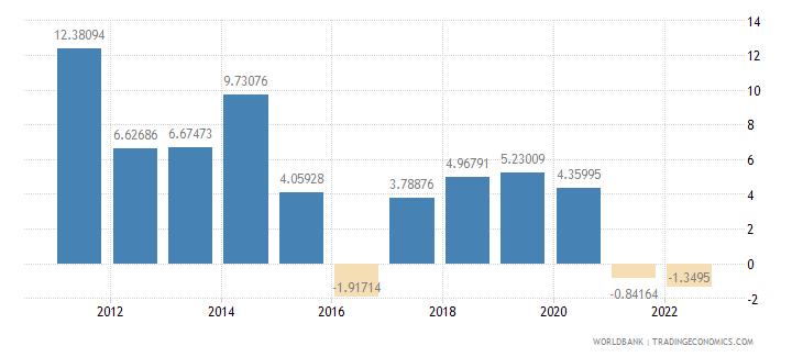 namibia gross domestic savings percent of gdp wb data