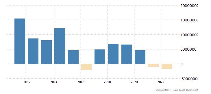 namibia gross domestic savings us dollar wb data