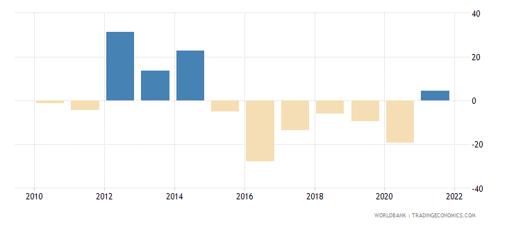 namibia gross fixed capital formation annual percent growth wb data
