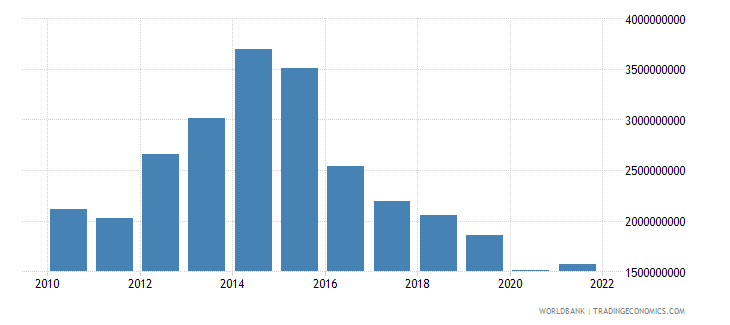 namibia gross fixed capital formation constant 2000 us dollar wb data