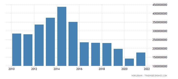 namibia gross fixed capital formation us dollar wb data