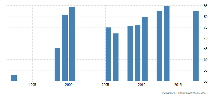 namibia gross intake ratio to grade 1 of lower secondary general education male percent wb data