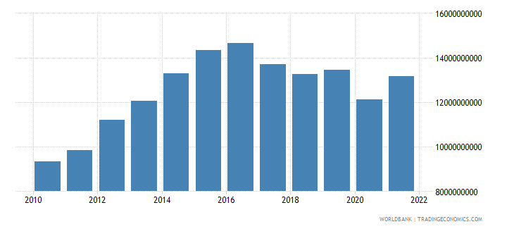 namibia gross national expenditure constant 2000 us dollar wb data