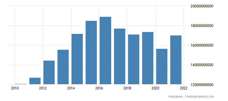 namibia gross national expenditure constant lcu wb data
