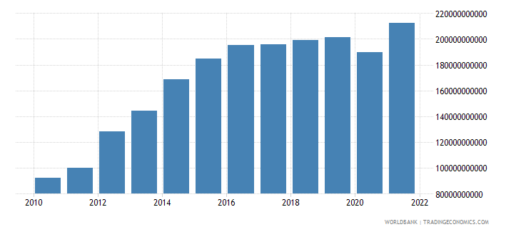 namibia gross national expenditure current lcu wb data