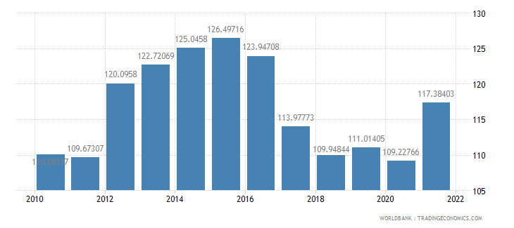 namibia gross national expenditure percent of gdp wb data