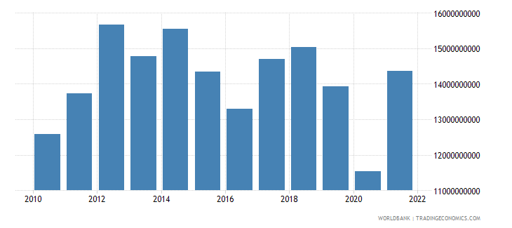 namibia gross national expenditure us dollar wb data