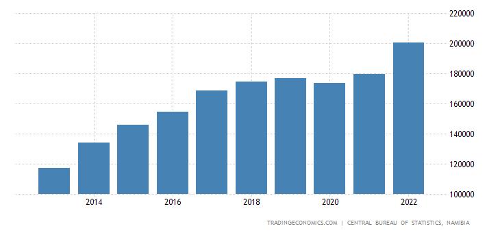 Namibia Gross National Income