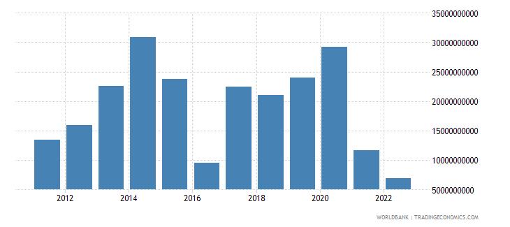 namibia gross savings current lcu wb data