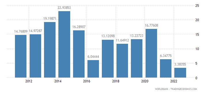 namibia gross savings percent of gdp wb data