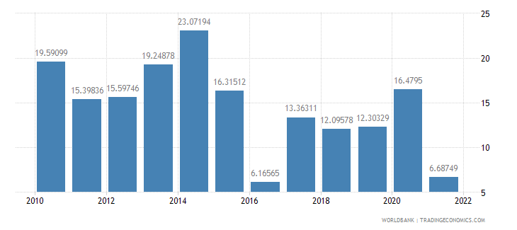 namibia gross savings percent of gni wb data
