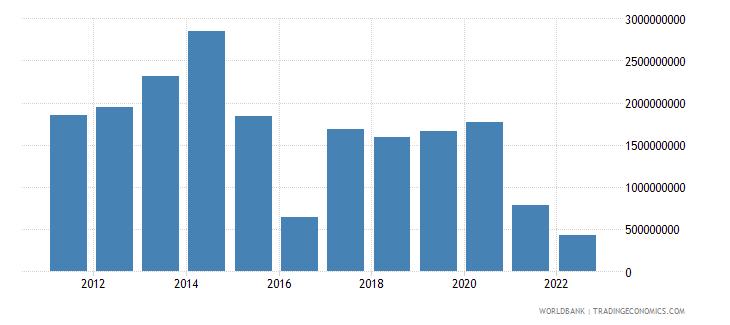 namibia gross savings us dollar wb data