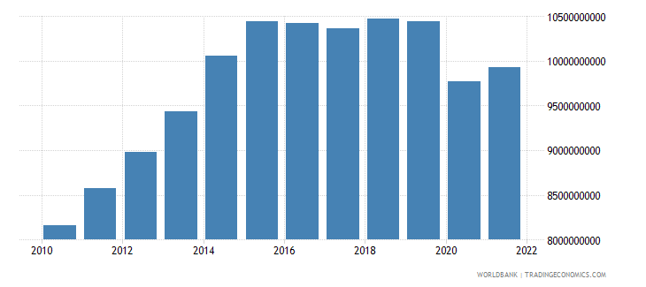 namibia gross value added at factor cost constant 2000 us dollar wb data