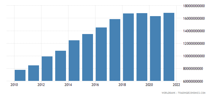 namibia gross value added at factor cost current lcu wb data