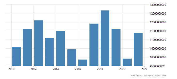 namibia gross value added at factor cost us dollar wb data