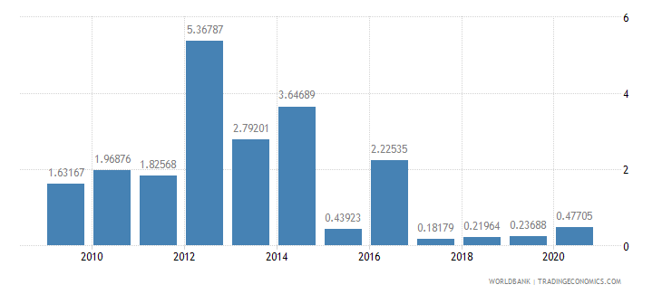 namibia high technology exports percent of manufactured exports wb data