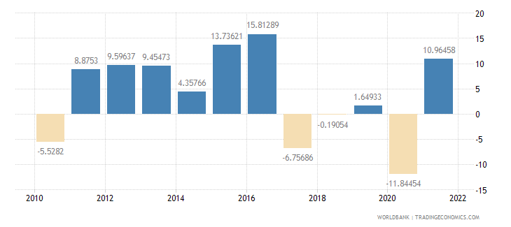 namibia household final consumption expenditure annual percent growth wb data