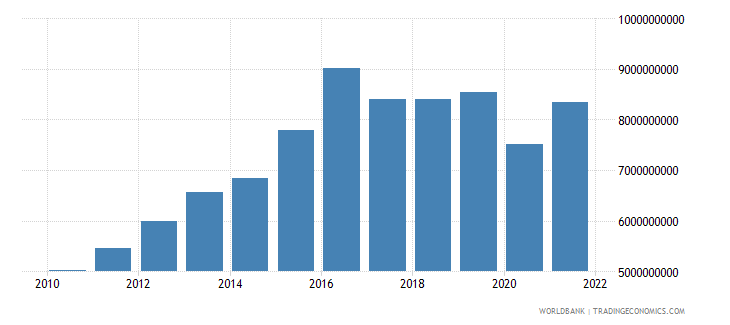 namibia household final consumption expenditure constant 2000 us dollar wb data