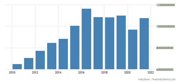 namibia household final consumption expenditure constant lcu wb data