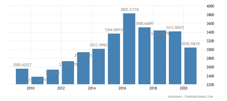 namibia household final consumption expenditure per capita constant 2000 us dollar wb data
