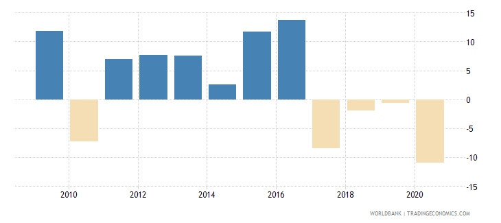 namibia household final consumption expenditure per capita growth annual percent wb data