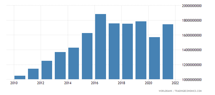 namibia household final consumption expenditure ppp constant 2005 international dollar wb data