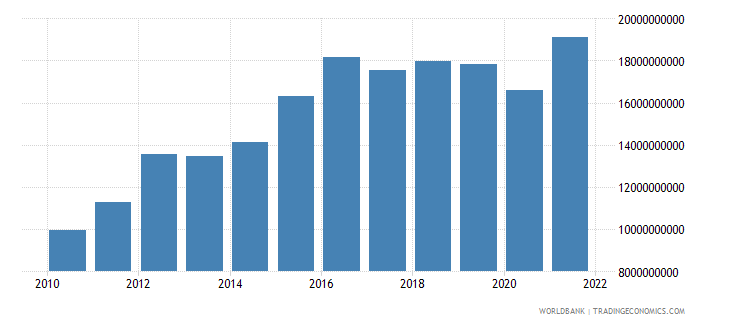 namibia household final consumption expenditure ppp us dollar wb data