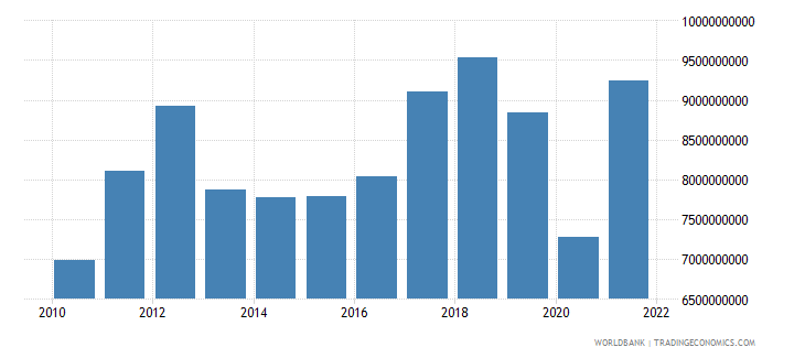 namibia household final consumption expenditure us dollar wb data