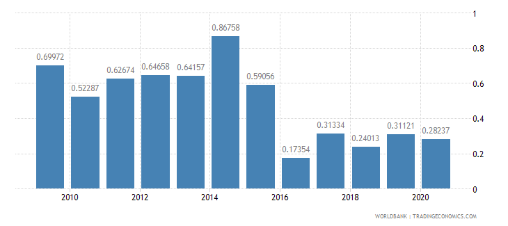 namibia ict goods exports percent of total goods exports wb data