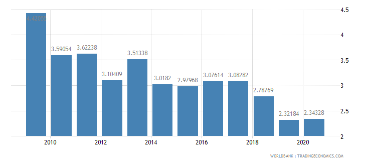 namibia ict goods imports percent total goods imports wb data