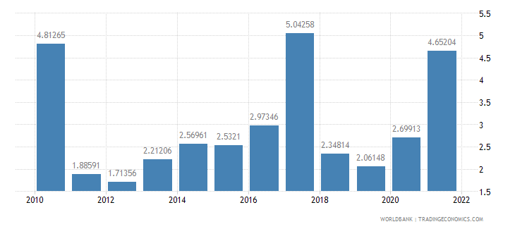 namibia ict service exports percent of service exports bop wb data