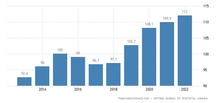 Namibia Import Prices