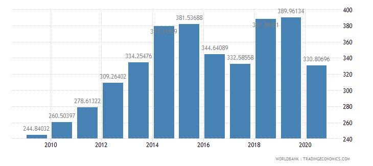 namibia import volume index 2000  100 wb data