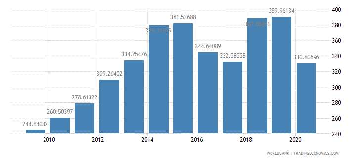 namibia import volume index 2000  100 wb data