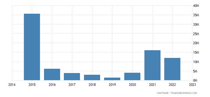 namibia imports angola