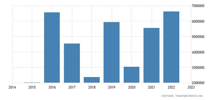 namibia imports argentina