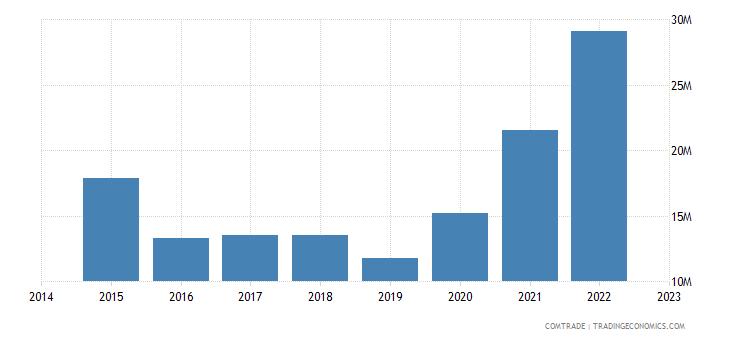 namibia imports australia