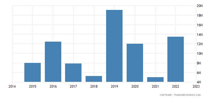 namibia imports austria