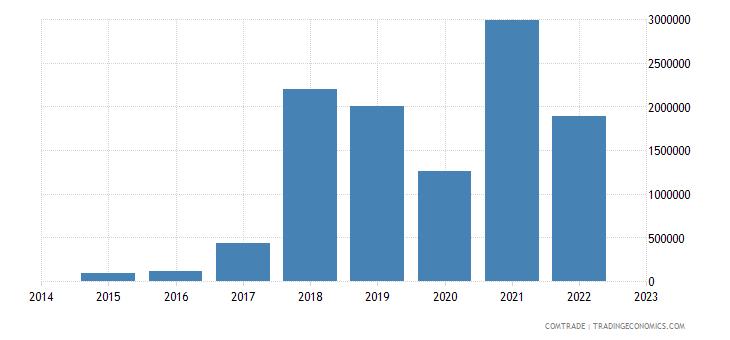 namibia imports bangladesh