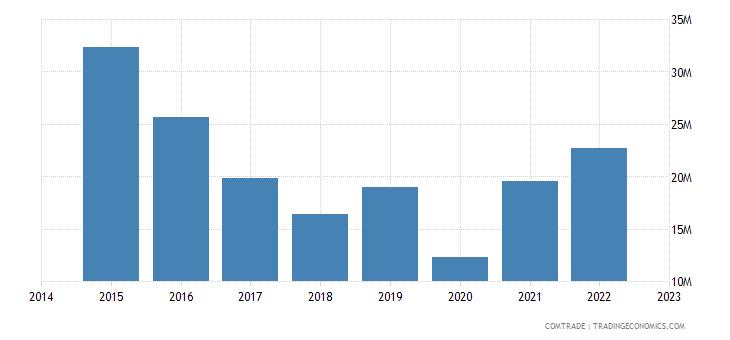namibia imports belgium