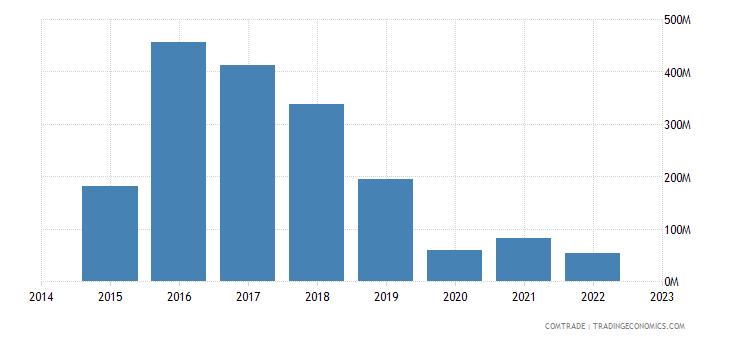 namibia imports botswana