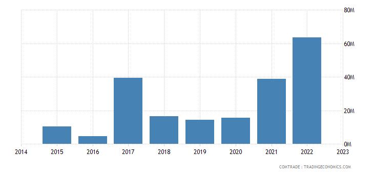 namibia imports brazil