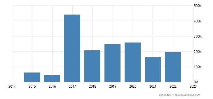 namibia imports bulgaria