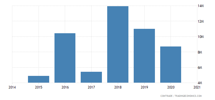 namibia imports canada