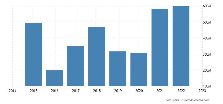 namibia imports china