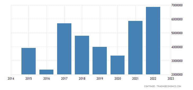 namibia imports czech republic