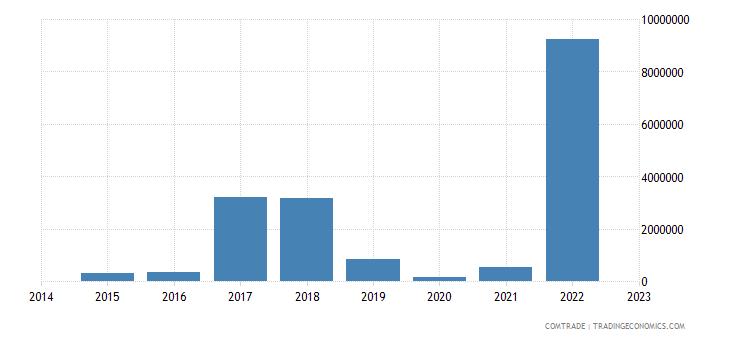 namibia imports egypt