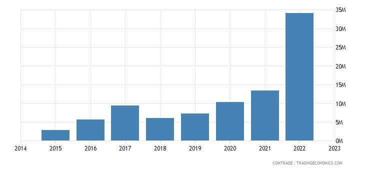 namibia imports estonia