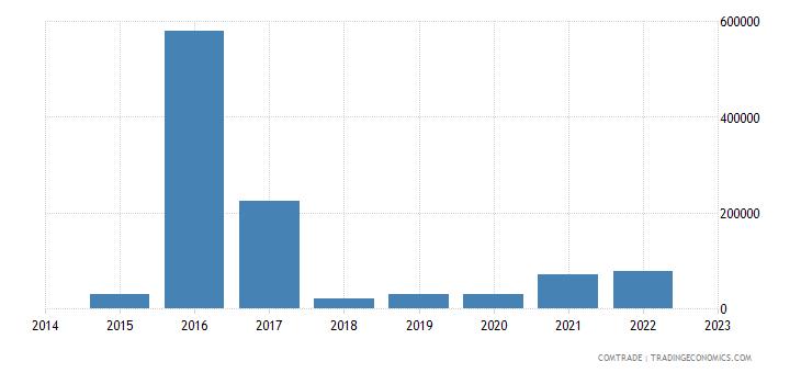 namibia imports ethiopia