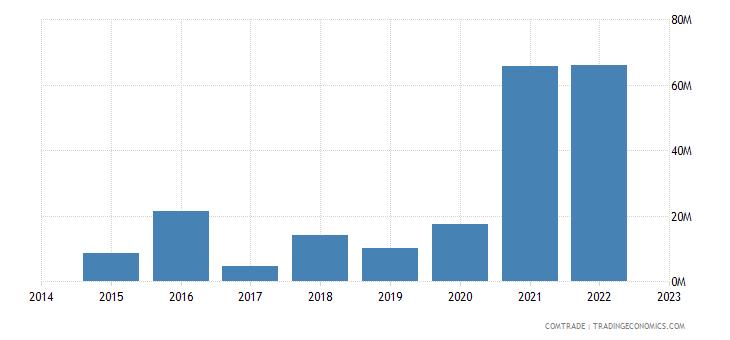 namibia imports finland